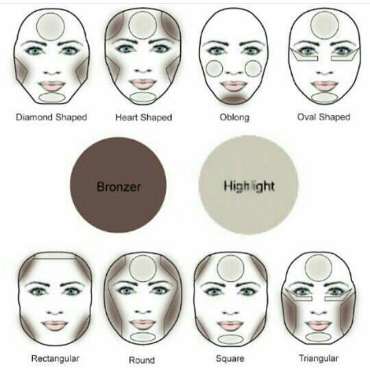 آموزش متعادل سازی صورت با توجه به فرم صورت